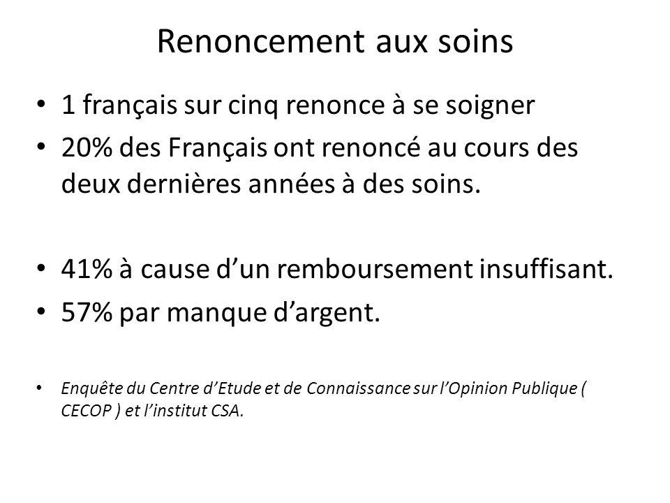 Renoncement aux soins 1 français sur cinq renonce à se soigner 20% des Français ont renoncé au cours des deux dernières années à des soins. 41% à caus
