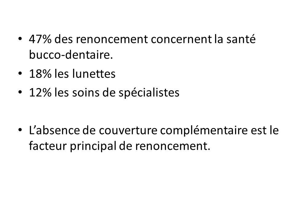 47% des renoncement concernent la santé bucco-dentaire. 18% les lunettes 12% les soins de spécialistes Labsence de couverture complémentaire est le fa