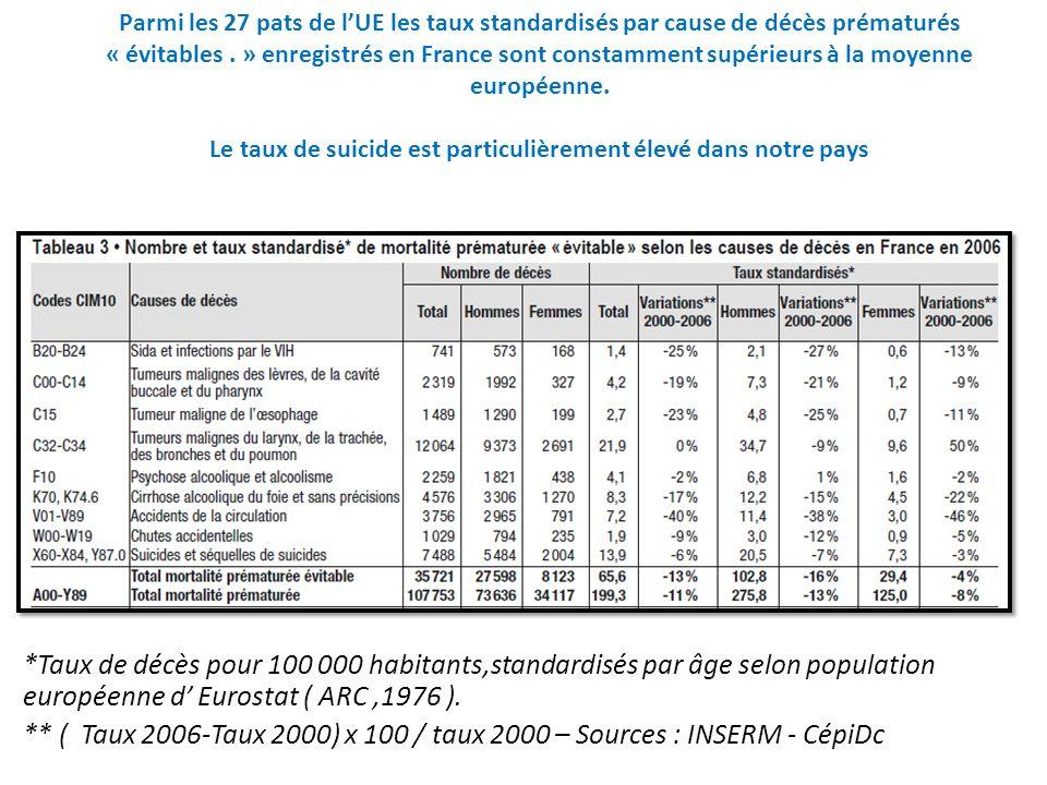 Parmi les 27 pats de lUE les taux standardisés par cause de décès prématurés « évitables. » enregistrés en France sont constamment supérieurs à la moy