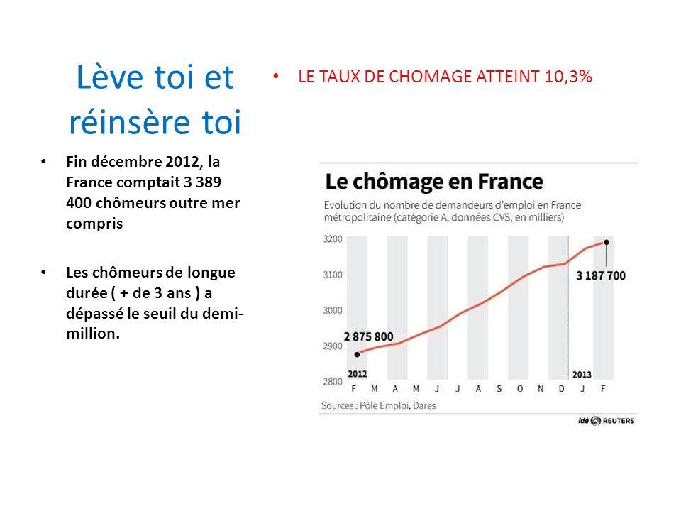 Lève toi et réinsère toi LE TAUX DE CHOMAGE ATTEINT 10,3% Fin décembre 2012, la France comptait 3 389 400 chômeurs outre mer compris Les chômeurs de l