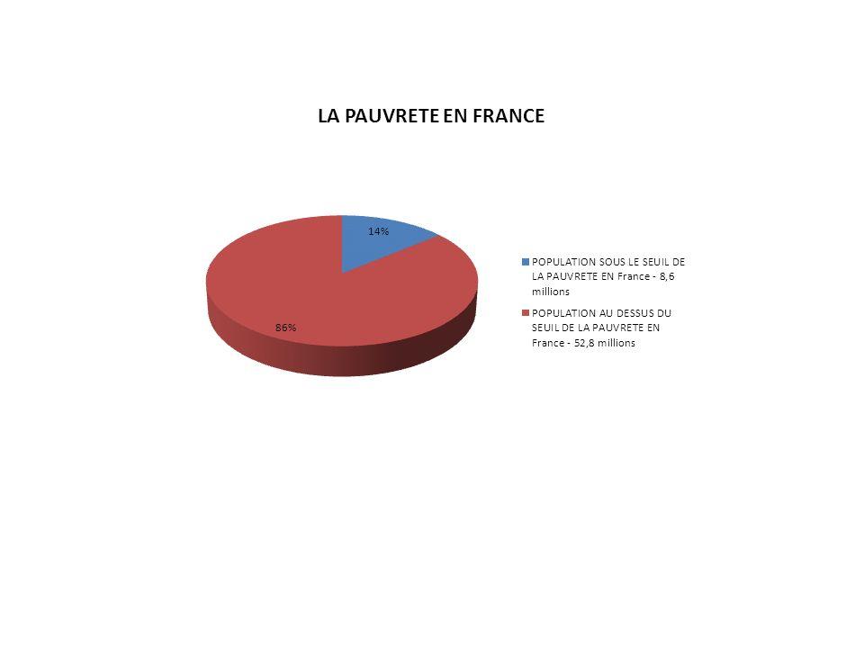 Les chiffres clés de la pauvreté 8,6 millions de français vivent avec moins de 964 par mois.