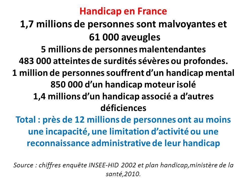 Handicap en France 1,7 millions de personnes sont malvoyantes et 61 000 aveugles 5 millions de personnes malentendantes 483 000 atteintes de surdités