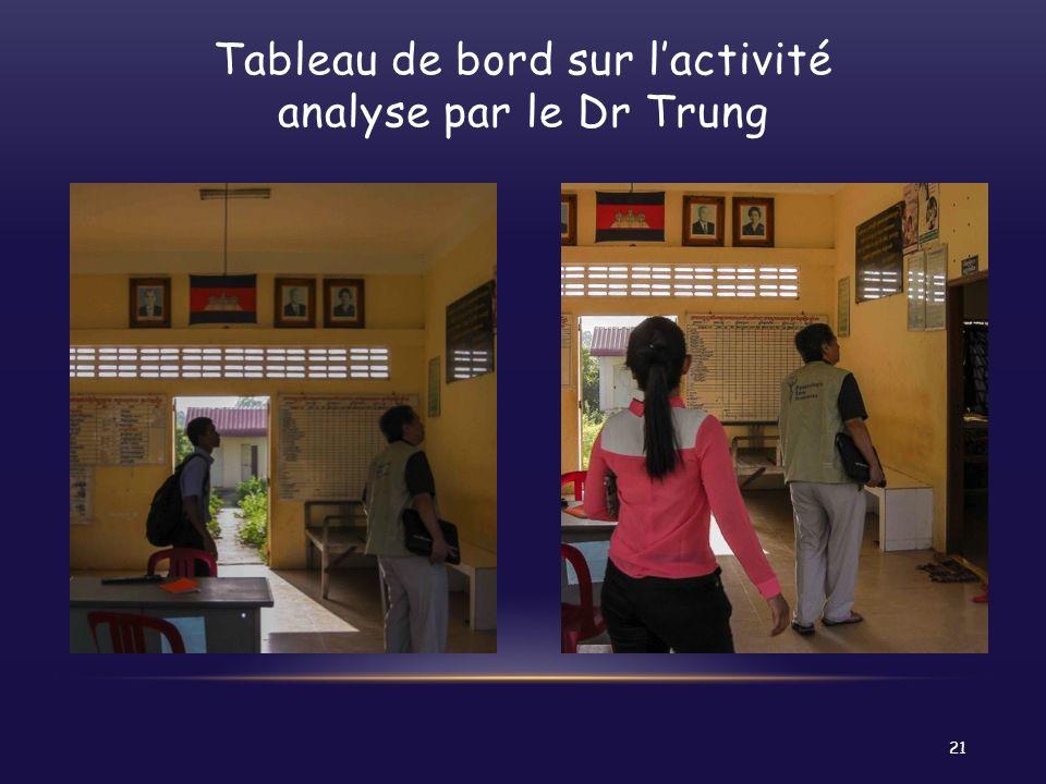 Tableau de bord sur lactivité analyse par le Dr Trung 21