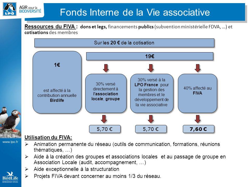 Ressources du FIVA : dons et legs, financements publics (subvention ministérielle FDVA, …) et cotisations des membres Utilisation du FIVA: Animation permanente du réseau (outils de communication, formations, réunions thématiques, …) Aide à la création des groupes et associations locales et au passage de groupe en Association Locale (audit, accompagnement, …) Aide exceptionnelle à la structuration Projets FIVA devant concerner au moins 1/3 du réseau.