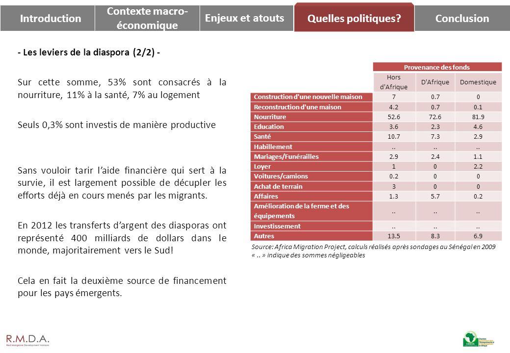 Enjeux et atoutsConclusion Quelles politiques? Introduction Contexte macro- économique - Les leviers de la diaspora (2/2) - Sur cette somme, 53% sont