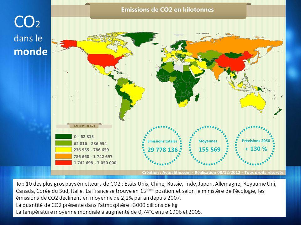 Top 10 des plus gros pays émetteurs de CO2 : Etats Unis, Chine, Russie, Inde, Japon, Allemagne, Royaume Uni, Canada, Corée du Sud, Italie. La France s