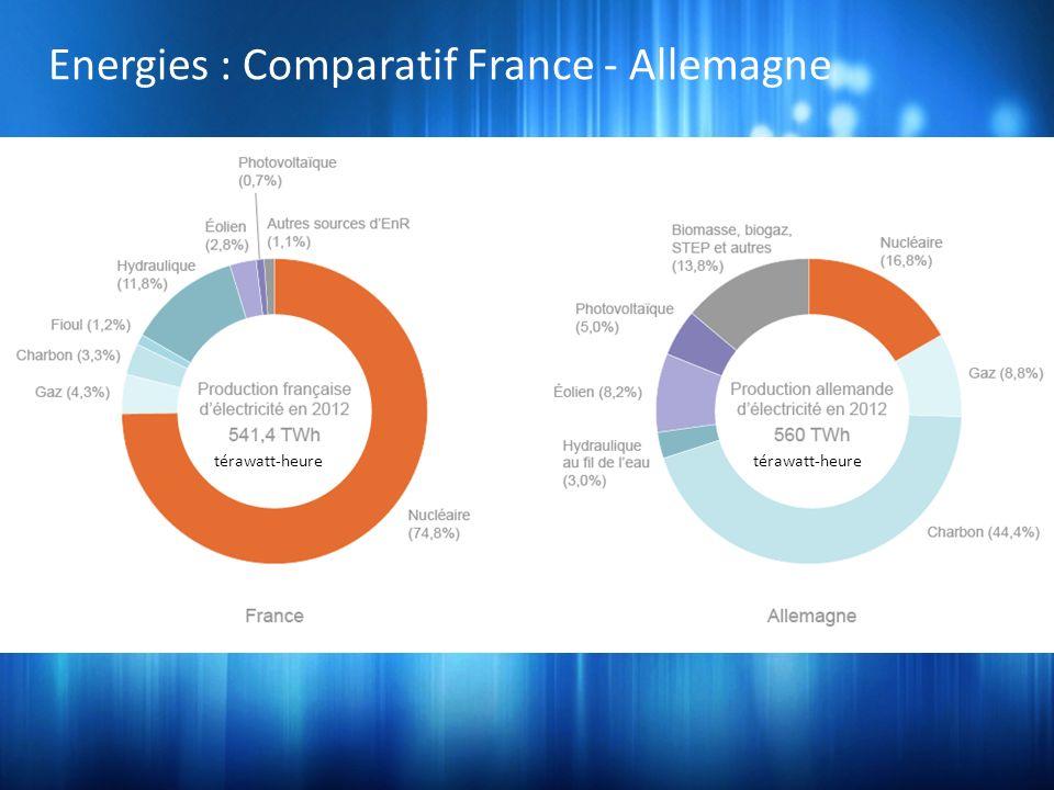 térawatt-heure Energies : Comparatif France - Allemagne