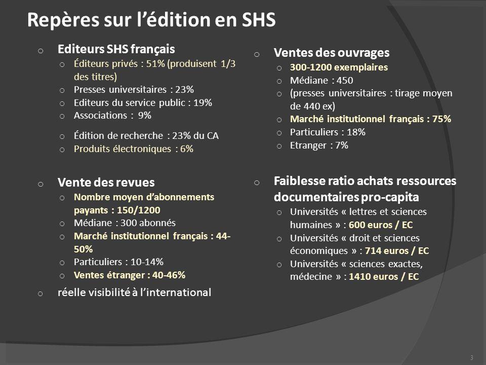 Repères sur lédition en SHS o Editeurs SHS français o Éditeurs privés : 51% (produisent 1/3 des titres) o Presses universitaires : 23% o Editeurs du service public : 19% o Associations : 9% o Édition de recherche : 23% du CA o Produits électroniques : 6% o Vente des revues o Nombre moyen dabonnements payants : 150/1200 o Médiane : 300 abonnés o Marché institutionnel français : 44- 50% o Particuliers : 10-14% o Ventes étranger : 40-46% o réelle visibilité à linternational o Ventes des ouvrages o 300-1200 exemplaires o Médiane : 450 o (presses universitaires : tirage moyen de 440 ex) o Marché institutionnel français : 75% o Particuliers : 18% o Etranger : 7% o Faiblesse ratio achats ressources documentaires pro-capita o Universités « lettres et sciences humaines » : 600 euros / EC o Universités « droit et sciences économiques » : 714 euros / EC o Universités « sciences exactes, médecine » : 1410 euros / EC 3