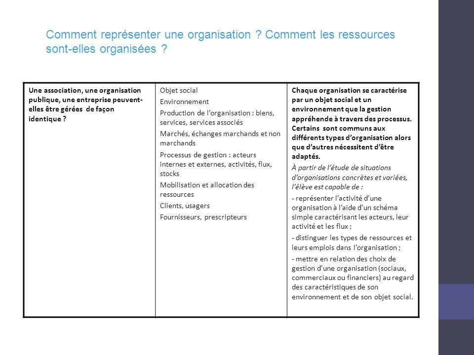 Une association, une organisation publique, une entreprise peuvent- elles être gérées de façon identique .