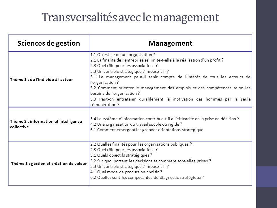 Transversalités avec le management Sciences de gestionManagement Thème 1 : de lindividu à lacteur 1.1 Quest-ce quun organisation .