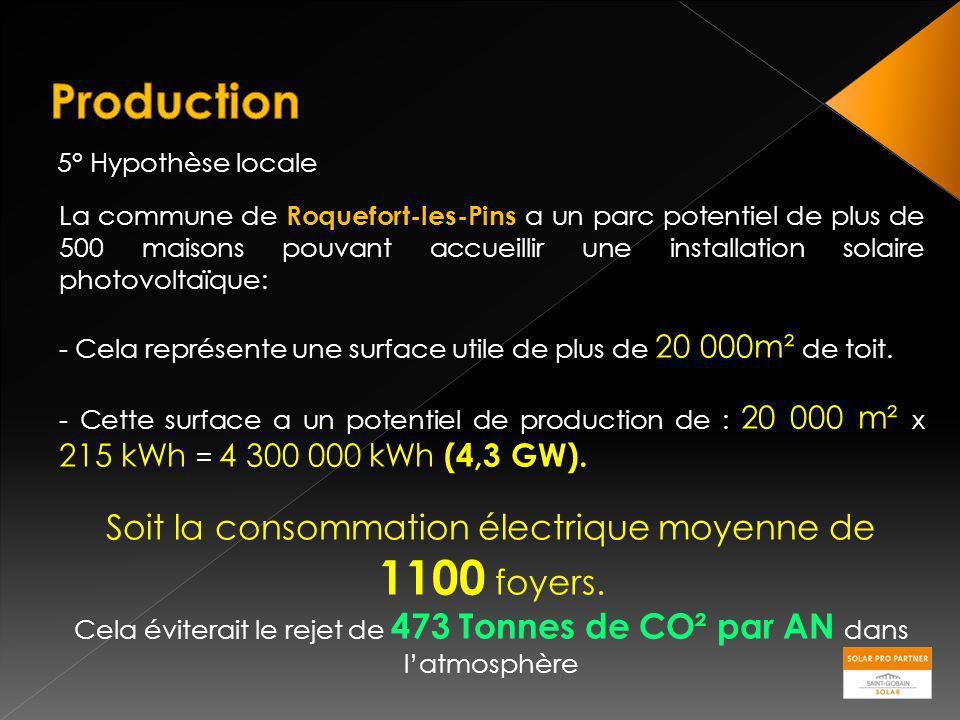 5° Hypothèse locale La commune de Roquefort-les-Pins a un parc potentiel de plus de 500 maisons pouvant accueillir une installation solaire photovolta