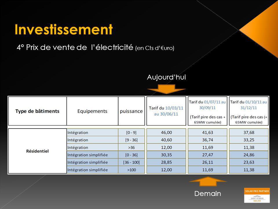 4° Prix de vente de lélectricité (en Cts duro) Aujourdhui Demain