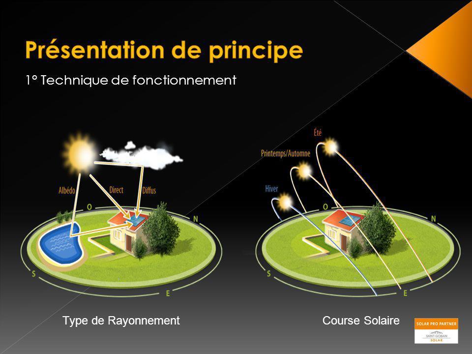1° Technique de fonctionnement Type de RayonnementCourse Solaire