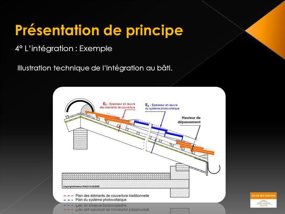 4° Lintégration : Exemple Illustration technique de lintégration au bâti.