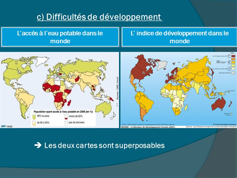 c) Difficultés de développement Les deux cartes sont superposables L indice de développement dans le monde Laccès à leau potable dans le monde