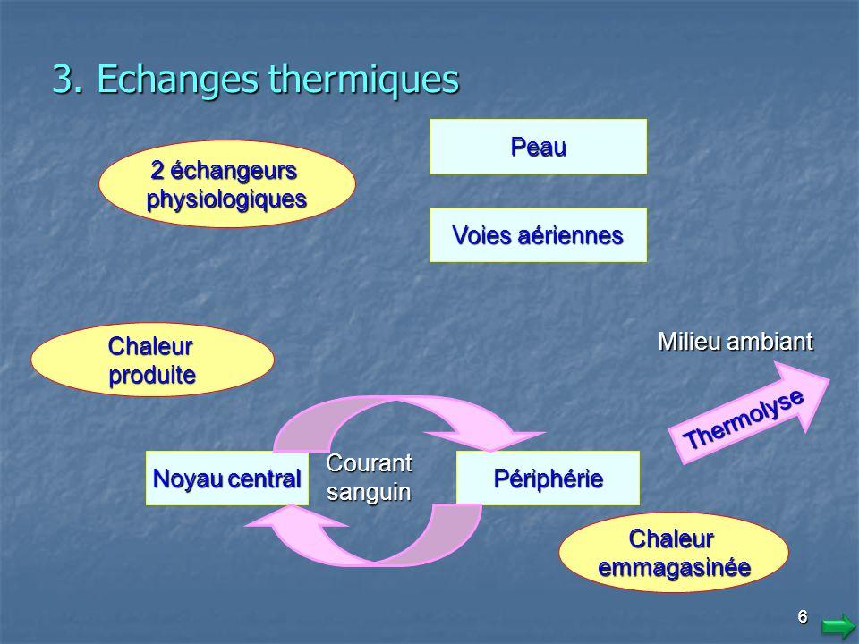 66 2 échangeurs physiologiques Peau Voies aériennes Chaleurproduite Noyau central Périphérie Thermolyse Milieu ambiant Chaleuremmagasinée Courant sanguin 3.