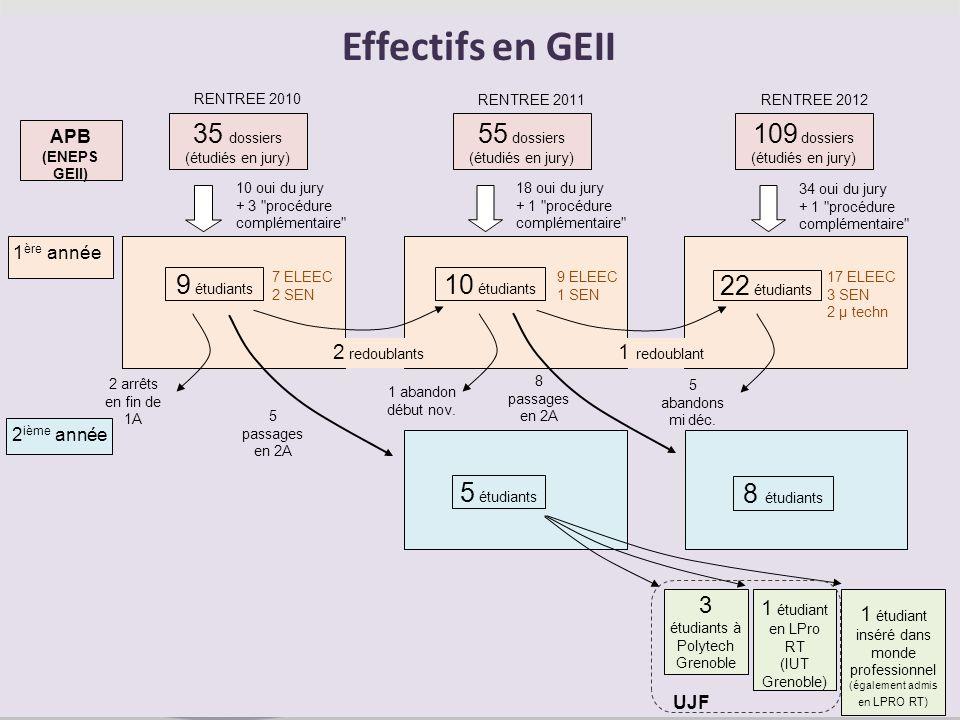 APB (ENEPS GEII) 55 dossiers (étudiés en jury) 109 dossiers (étudiés en jury) 35 dossiers (étudiés en jury) 1 ère année 10 oui du jury + 3
