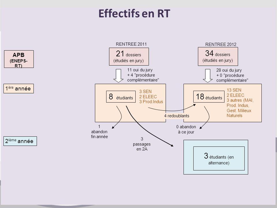 APB (ENEPS- RT) 21 dossiers (étudiés en jury) 34 dossiers (étudiés en jury) 1 ère année 11 oui du jury + 4