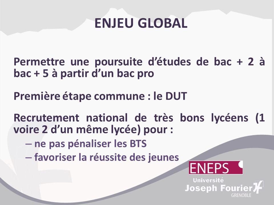 ENJEU GLOBAL Permettre une poursuite détudes de bac + 2 à bac + 5 à partir dun bac pro Première étape commune : le DUT Recrutement national de très bo