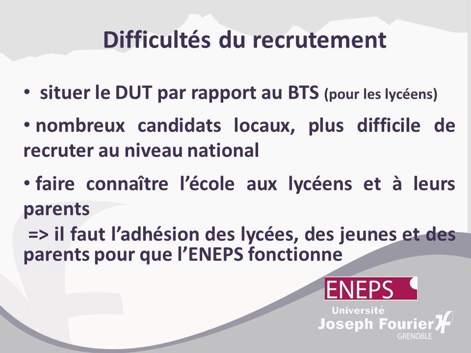 Difficultés du recrutement situer le DUT par rapport au BTS (pour les lycéens) nombreux candidats locaux, plus difficile de recruter au niveau nationa