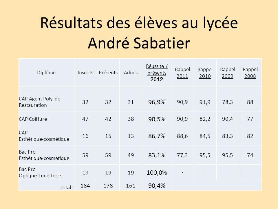 Résultats des élèves au lycée André Sabatier DiplômeInscritsPrésentsAdmis Réussite / présents 2012 Rappel 2011 Rappel 2010 Rappel 2009 Rappel 2008 CAP Agent Poly.