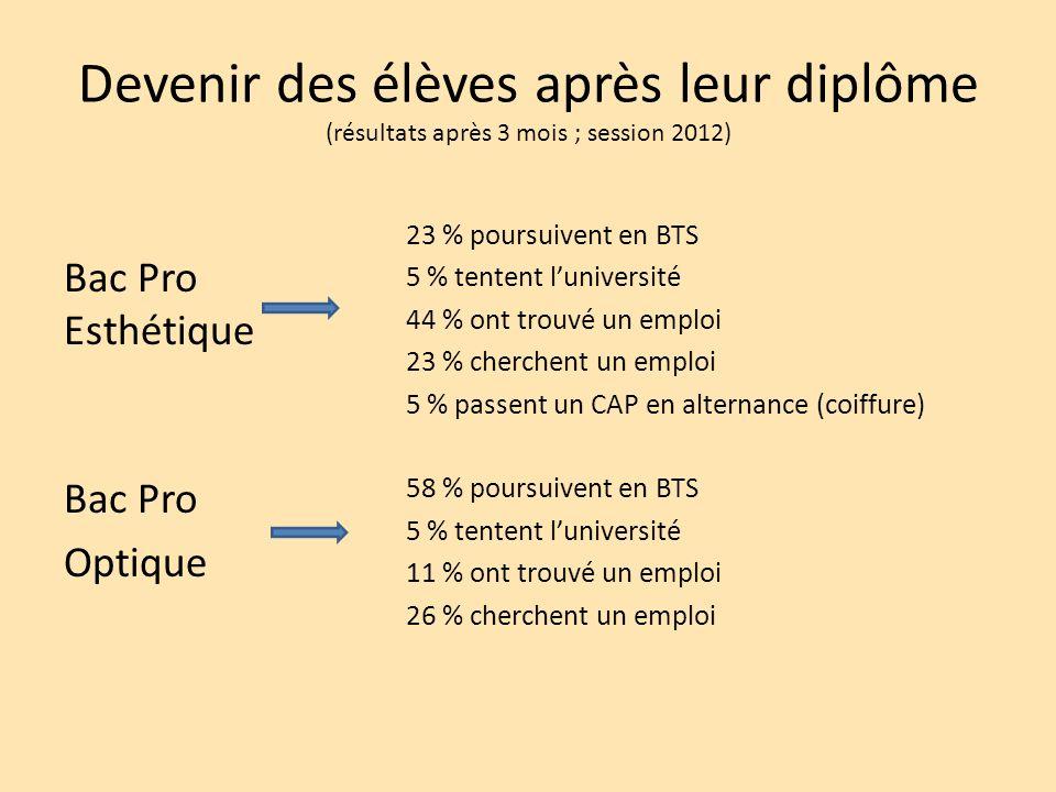 Devenir des élèves après leur diplôme (résultats après 3 mois ; session 2012) Bac Pro Esthétique Bac Pro Optique 23 % poursuivent en BTS 5 % tentent l