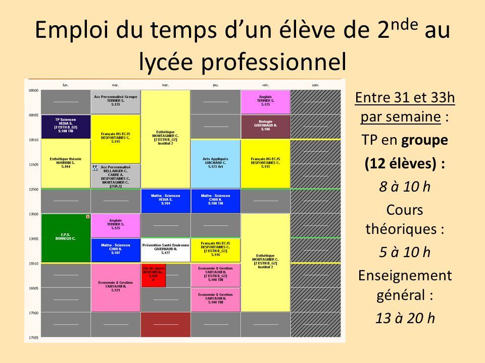 Emploi du temps dun élève de 2 nde au lycée professionnel Entre 31 et 33h par semaine : TP en groupe (12 élèves) : 8 à 10 h Cours théoriques : 5 à 10 h Enseignement général : 13 à 20 h