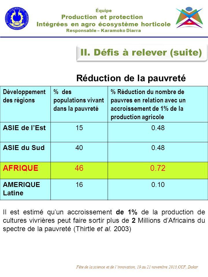 Équipe Production et protection Intégrées en agro écosystème horticole Responsable – Karamoko Diarra II. Défis à relever (suite) Développement des rég