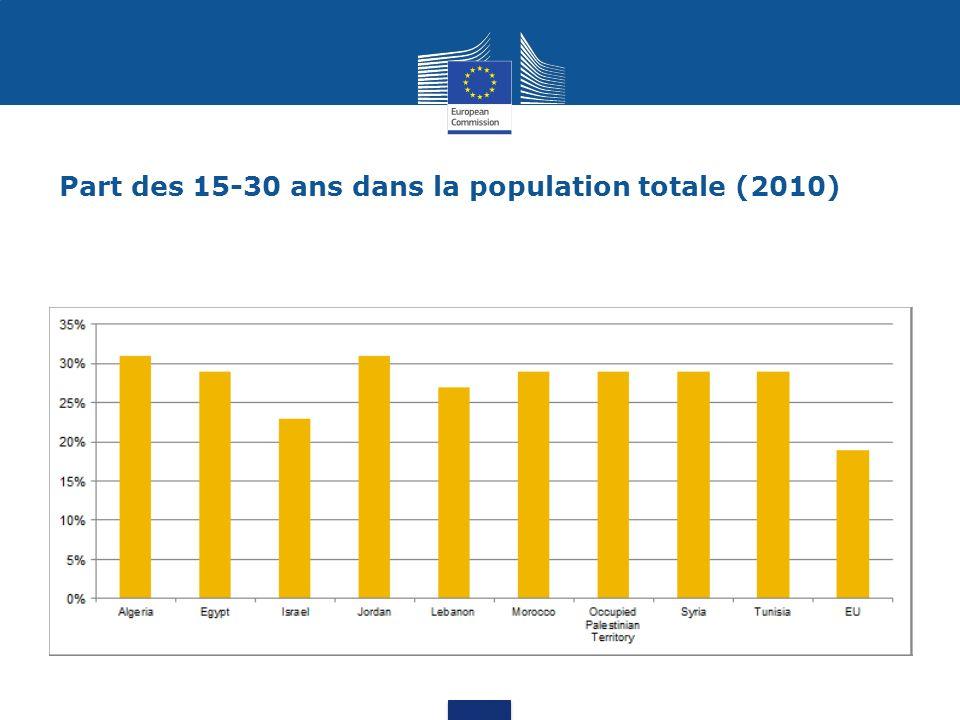 Part des 15-30 ans dans la population totale (2010)