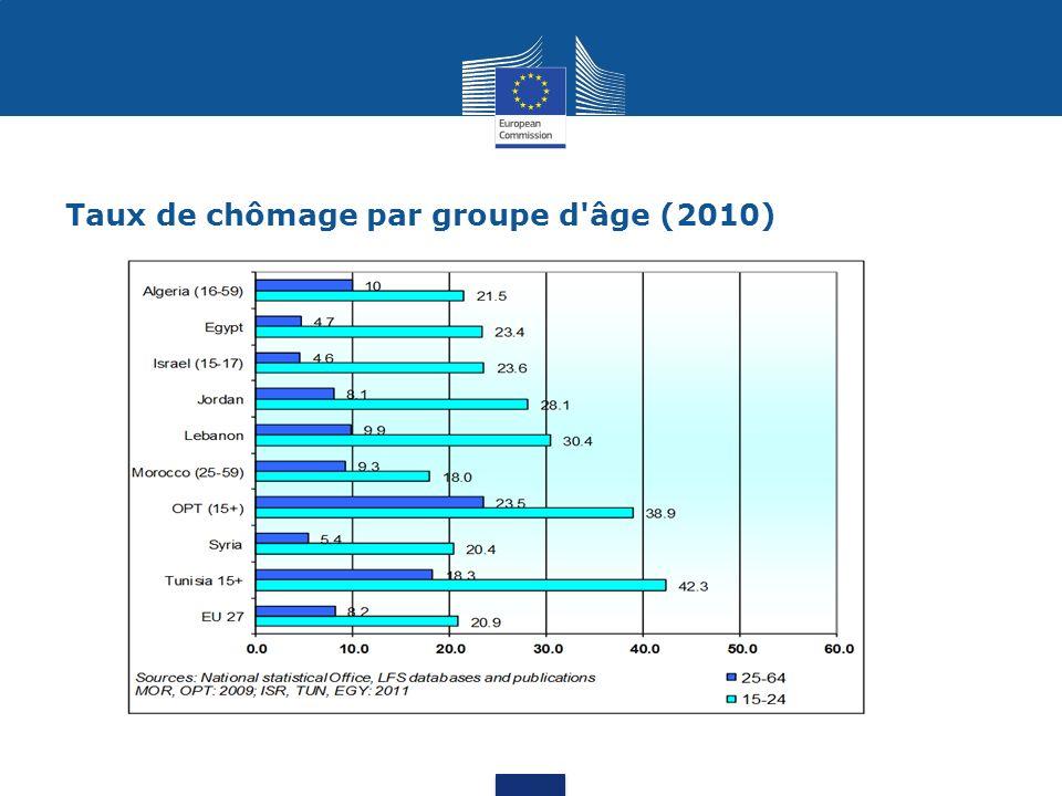 Taux de chômage par groupe d âge (2010)