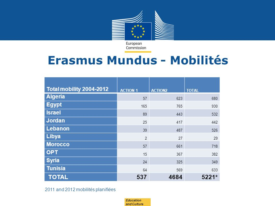 Date: in 12 pts Erasmus Mundus - Mobilités 2011 and 2012 mobilités planifiées Education and Culture Total mobility ACTION 1ACTION2TOTAL Algeria Egypt Israel Jordan Lebanon Libya Morocco OPT Syria Tunisia TOTAL *