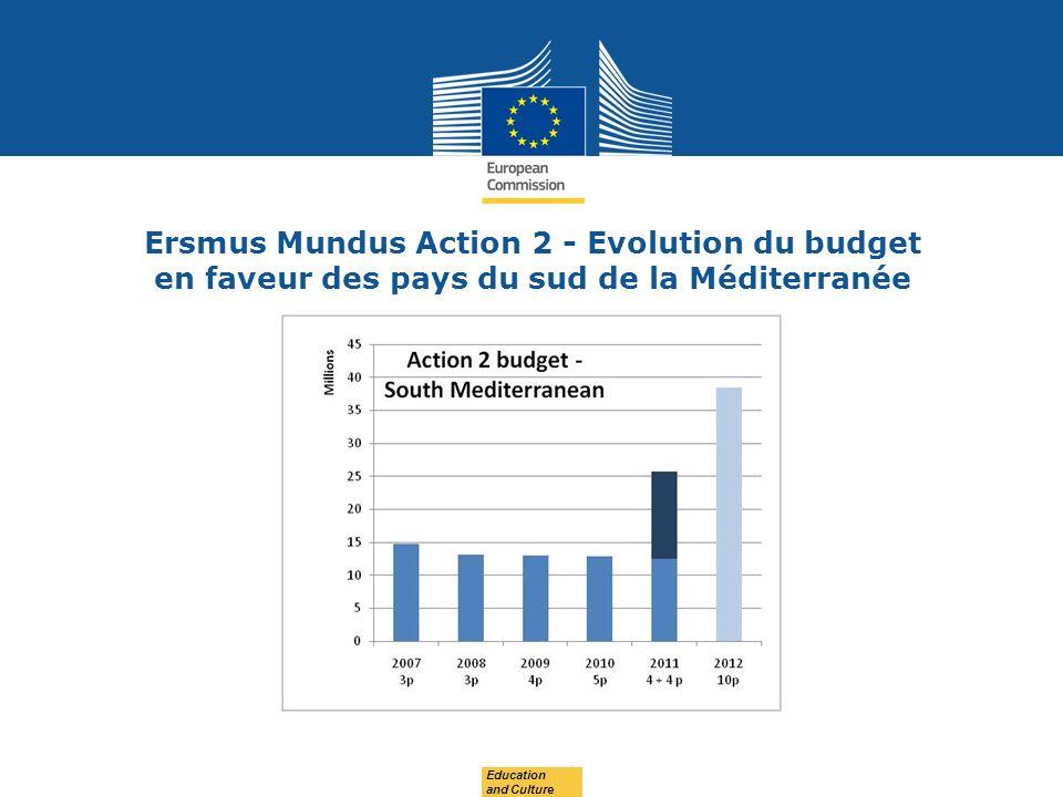 Date: in 12 pts Tempus et les pays du sud de la Méditerranée Deuis 2002.