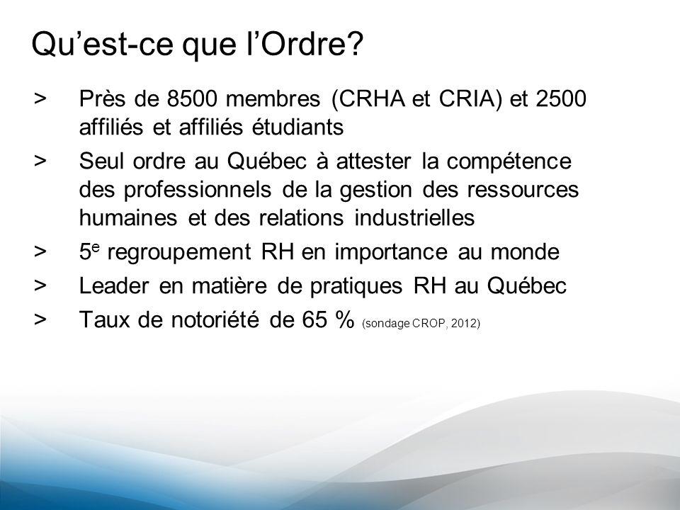 Quest-ce que lOrdre? >Près de 8500 membres (CRHA et CRIA) et 2500 affiliés et affiliés étudiants >Seul ordre au Québec à attester la compétence des pr