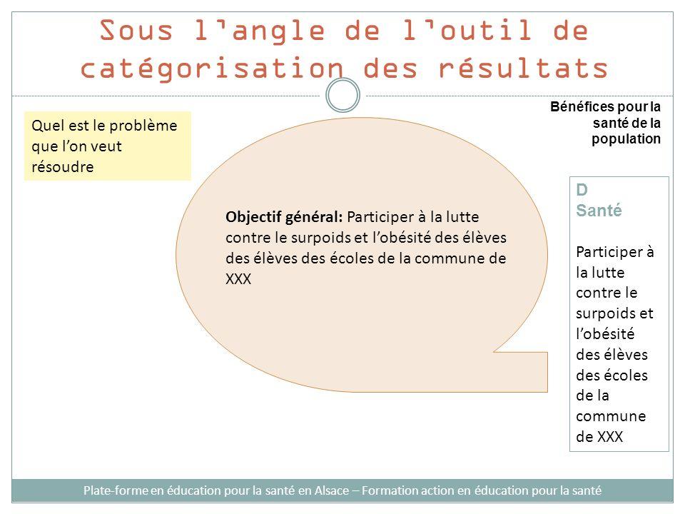 Sous langle de loutil de catégorisation des résultats Bénéfices pour la santé de la population D Santé Participer à la lutte contre le surpoids et lob