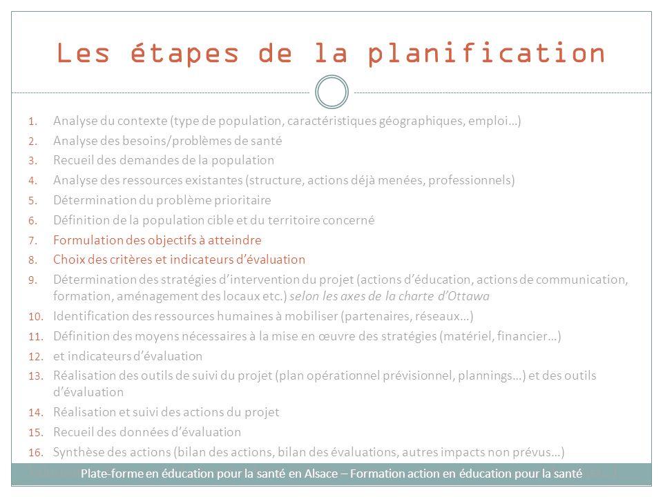 Les étapes de la planification 1. Analyse du contexte (type de population, caractéristiques géographiques, emploi…) 2. Analyse des besoins/problèmes d