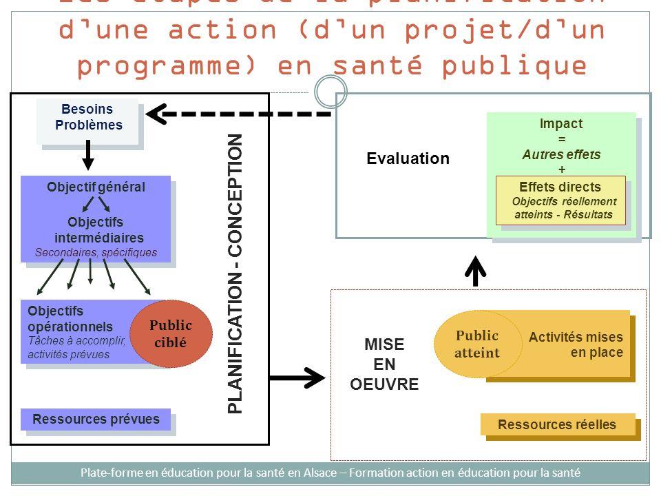 Les étapes de la planification dune action (dun projet/dun programme) en santé publique Besoins Problèmes Besoins Problèmes PLANIFICATION - CONCEPTION
