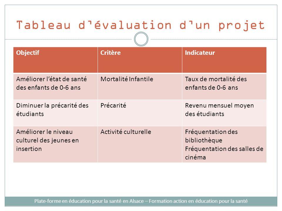 Tableau dévaluation dun projet Plate-forme en éducation pour la santé en Alsace – Formation action en éducation pour la santé ObjectifCritèreIndicateu