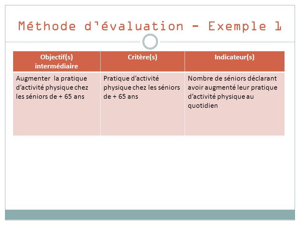 Méthode dévaluation - Exemple 1 Objectif(s) intermédiaire Critère(s)Indicateur(s) Augmenter la pratique dactivité physique chez les séniors de + 65 an