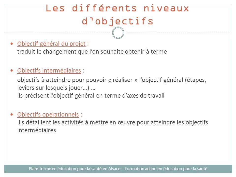 Les différents niveaux dobjectifs Plate-forme en éducation pour la santé en Alsace – Formation action en éducation pour la santé Objectif général du p