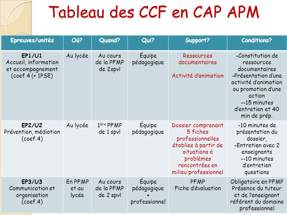 Tableau des CCF en CAP APM Epreuves/unitésOù?Quand?Qui?Support?Conditions? EP1/U1 Accueil, information et accompagnement (coef.4 (+ 1PSE) Au lycéeAu c
