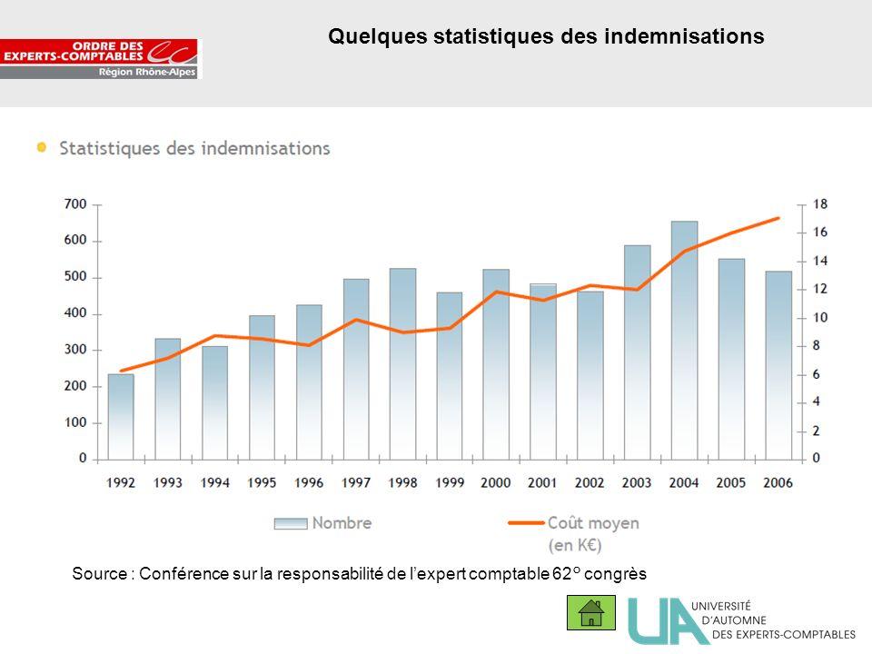 8 Quelques statistiques des indemnisations Source : Conférence sur la responsabilité de lexpert comptable 62° congrès
