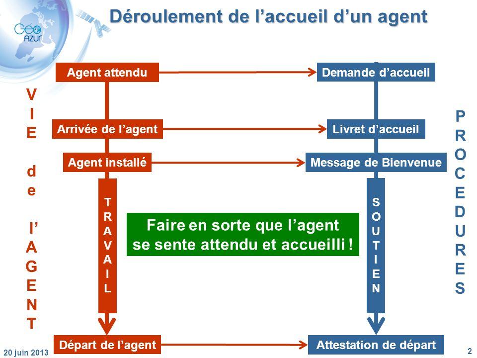 2 20 juin 2013 Déroulement de laccueil dun agent Départ de lagent Agent attendu Arrivée de lagent Agent installé TRAVAILTRAVAIL Attestation de départ