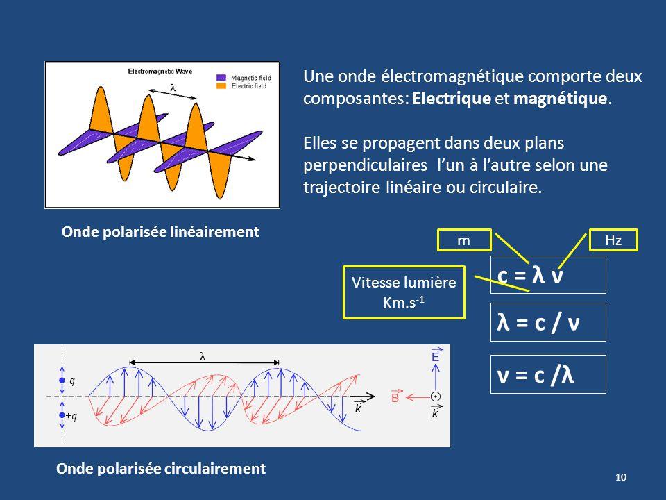 9 Les ondes électromagnétiques Le mouvement périodique de cette onde est caractérisée par : Son Amplitude (fonction sinusoidale) = Energie Sa Longueur