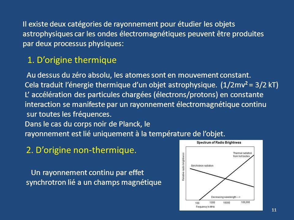 10 Une onde électromagnétique comporte deux composantes: Electrique et magnétique. Elles se propagent dans deux plans perpendiculaires lun à lautre se