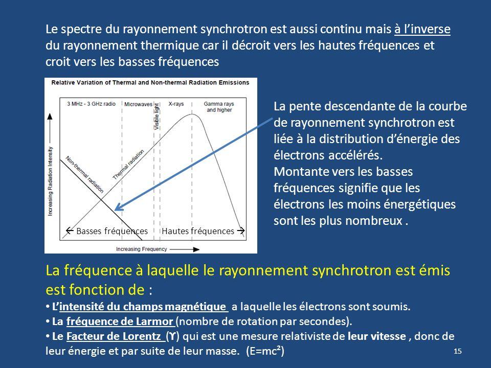 14 Cest un moyen puissant détude des sources radio et du champs magnétique des objets astronomiques. 2) Rayonnement dorigine non thermique Le rayonnem