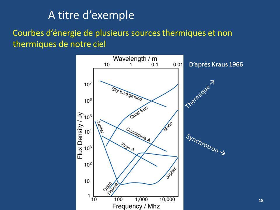 17 car si v tend vers c => ϒ Avec ν = 99,983% de c ϒ ~6000 Par suite, un électron donné aura une fréquence augmentée avec un pic de fréquence correspo