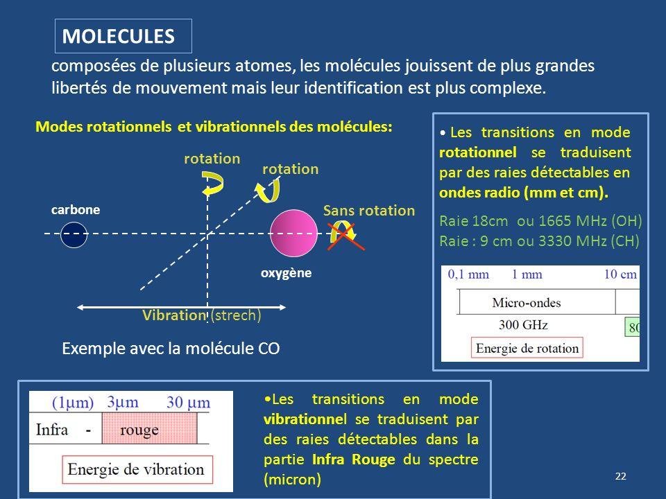 21 Effet MASER astronomique (Micro wave Amplified Stimulated Emission of Radiation) Source de rayonnement non-thermique Dans des zones très compactes