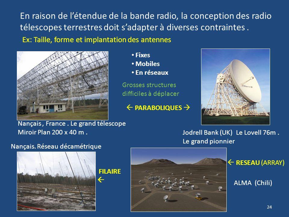 23 II- Les radio télescopes terrestres Fondamentalement un radio télescope peut sapparenter à un télescope optique. En particulier: Sensibilité des ré