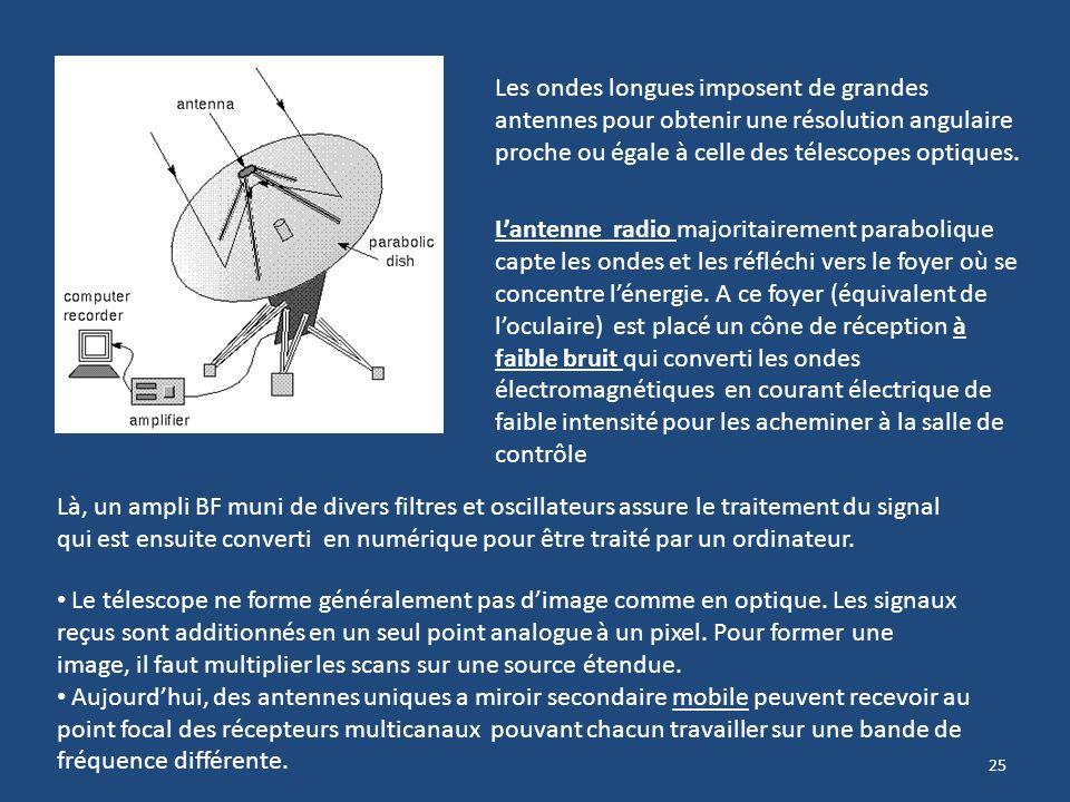 24 En raison de létendue de la bande radio, la conception des radio télescopes terrestres doit sadapter à diverses contraintes. Ex: Taille, forme et i