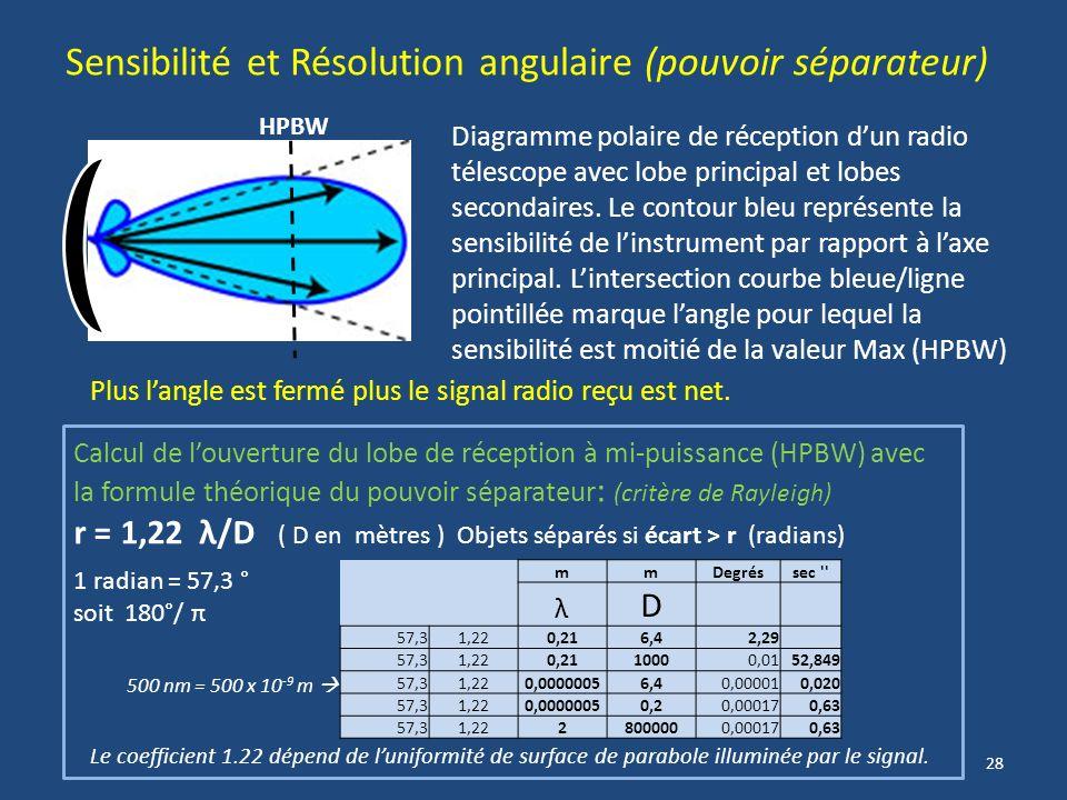 27 Phase du signal et amplitude Les deux signaux ci-dessus arrivant en phase leurs amplitudes sadditionnent (sinusoïde verte). Ce courant pourra être